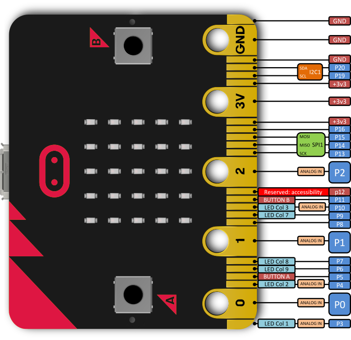 http://microbit-micropython.readthedocs.io/en/latest/_images/pinout.png